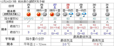 141224_weekly_forecast