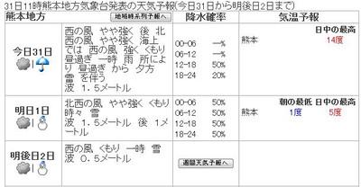 141231_kumamoto_forcast_3days