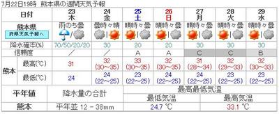 150722_kumamoto_7d_forcast