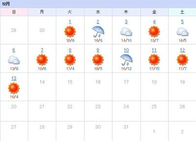 151213_weather_hist