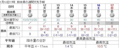 160110_kumamoto_7d_forcast