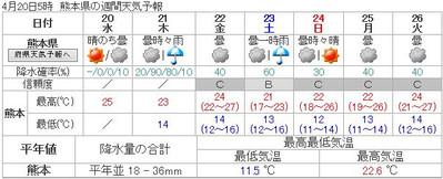 160420_kumamoto_7d_forcast