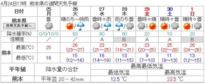 160424_kumamoto_7d_forcast