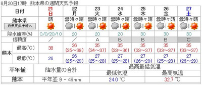160820_kumamoto_7d_forcast