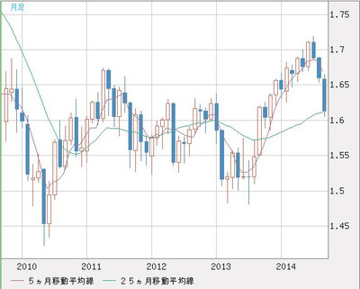 Gbpusd_monthly_chart201409