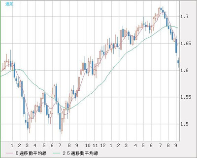 Gbpusd_weekly_chart201409