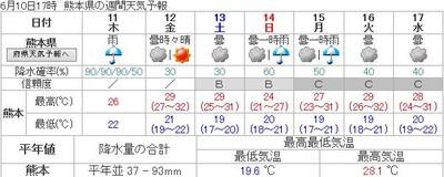 150610_kumamoto_forecast_1w
