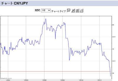 Cnyjpy_year_chart20160108