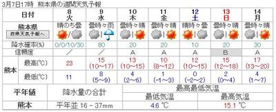 160307_kumamoto_7d_forcast